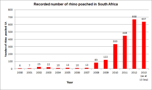Data published by South African Department of Environmental Affairs (2013)