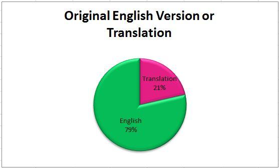 Translation 2013