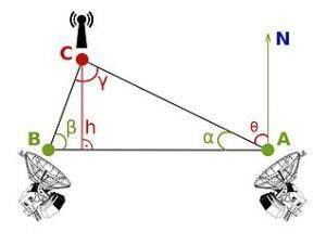 Radiotriangulation Scheme: Source wikipedia